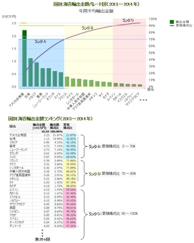 %e6%b5%b7%e8%8b%94%e3%81%ae%e5%9b%bd%e5%88%a5%e8%bc%b8%e5%87%ba%e3%83%91%e3%83%ac%e3%83%bc%e3%83%88_2014