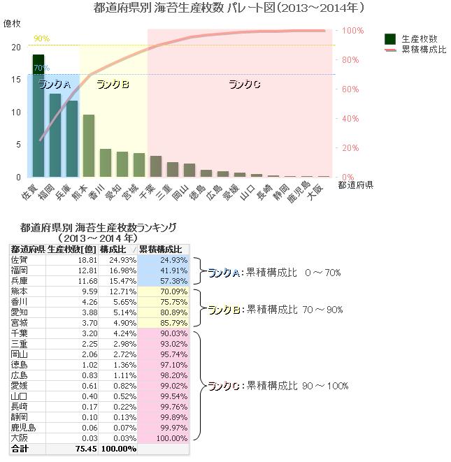 noriseisan_todofuken_report20132014